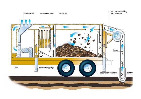 vac-digging